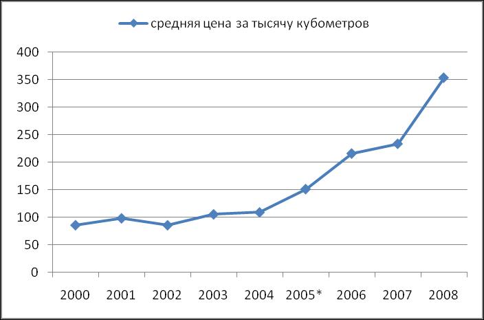 И распределения (табл 2) природного газа на 2013 год (утверждённого кабмином)