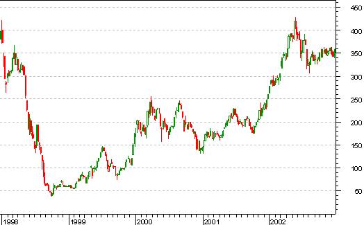 график индекса ртс за 1998-2002 годы